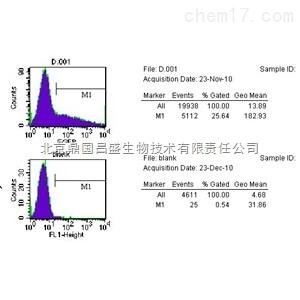流式细胞周期实验步骤