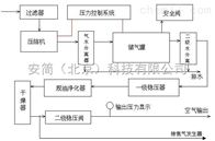 低噪音空气泵价格 北京厂家直销