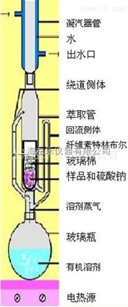 索式提取器6联BSXT-06脂肪仪BSXT-06