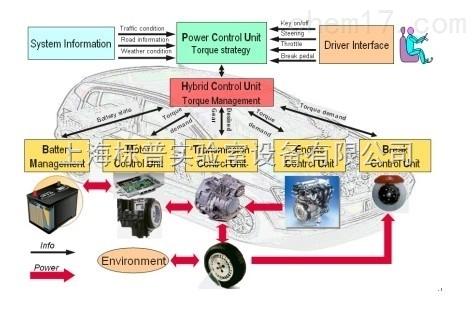 混联式混合动力汽车能量流动示教板 新能源汽车教具