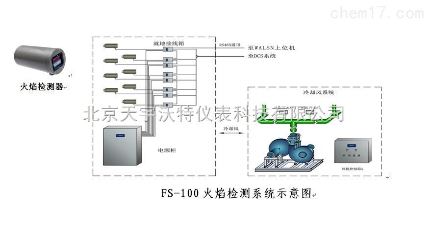FS-100智能型一体化火焰检测系统市场价