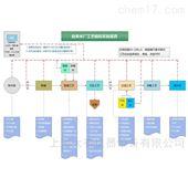DYA001给水处理技术综合实训平台,给排水工程