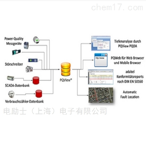 专业电能质量分析仪软件PQ-view