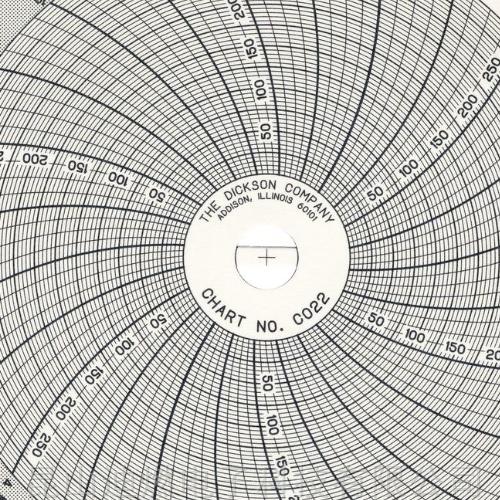 DICKSON圆盘记录纸C022