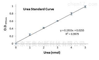 MAK006-1KT尿素测定试剂盒 现货促销