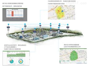 区域气体污染监测预警溯源分析系统