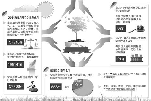 """我国环境司法专门化全面""""提速"""" 更好护航环保中国"""