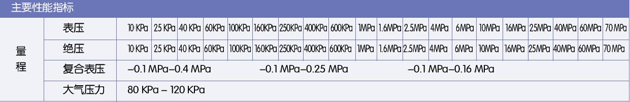 PTX5072-TC-A1-CA-HO-PA压力传感器常备现货量程图