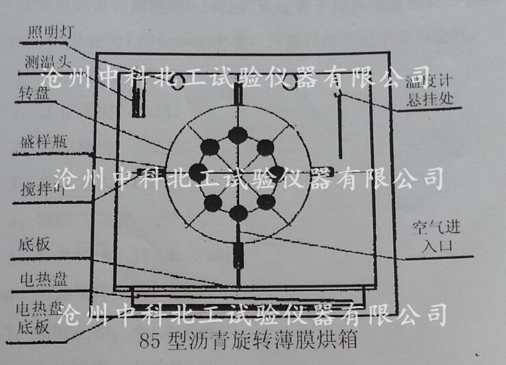 干燥箱电路结构