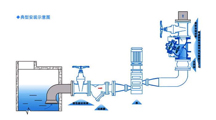 常规 burkert水用电磁阀工作特性 burkert水用电磁阀工作原理:本阀为图片