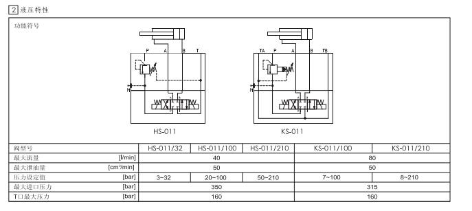 atos叠加阀式顺序阀液压特性符号图