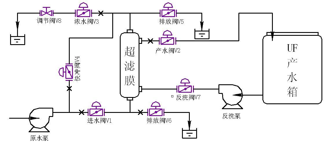 超滤膜(uf)运行状态