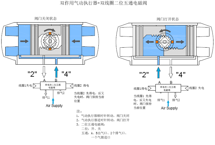 三位五通中泄电磁阀工作原理图分享展示图片