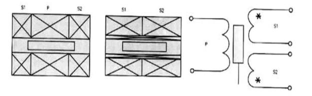 lvdt最基本的结构是由在圆柱形骨架上绕有螺旋形的
