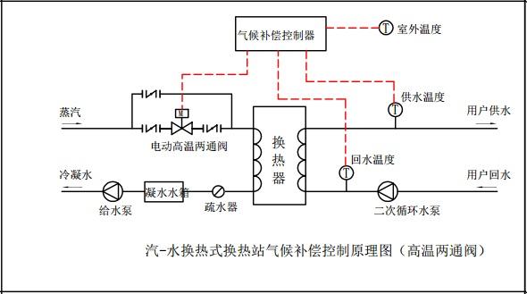 图21. 高温电动两通阀安装在蒸汽管道 在以上图21.安装方式中,电动阀的入口和出口都要安装手动蝶阀,以便电动阀阀体故障时可以关闭水流,及时维护或者更换电动阀;电动阀需要并联安装手动蝶阀,以便电动阀发生故障时,系统能够切换到改造前的运行模式。 9.3热水直供 对于热水直供系统,气候补偿器的电动阀门安装方式有两种,如下图所示。