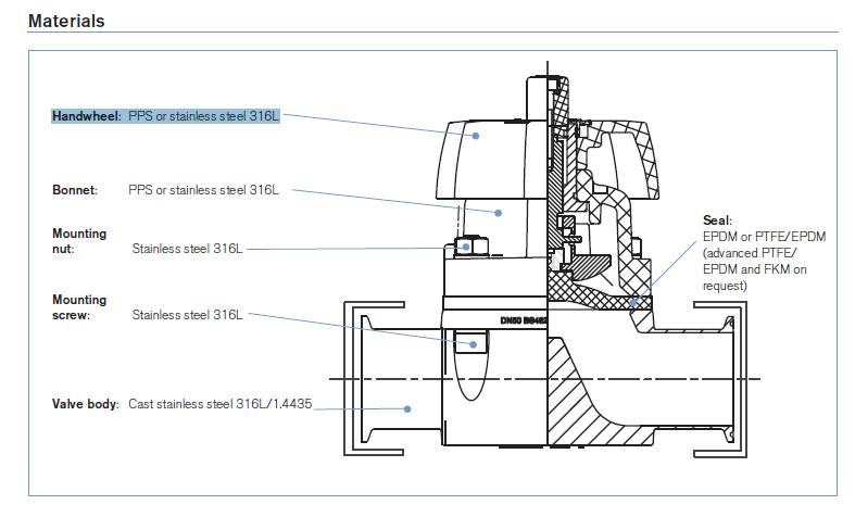 宝德3233隔膜阀不同接口对应的订货号_宝德膜片阀,阀图片