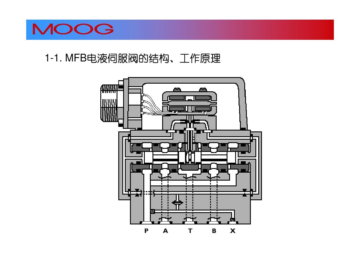 moog穆格伺服阀与比例阀的区别
