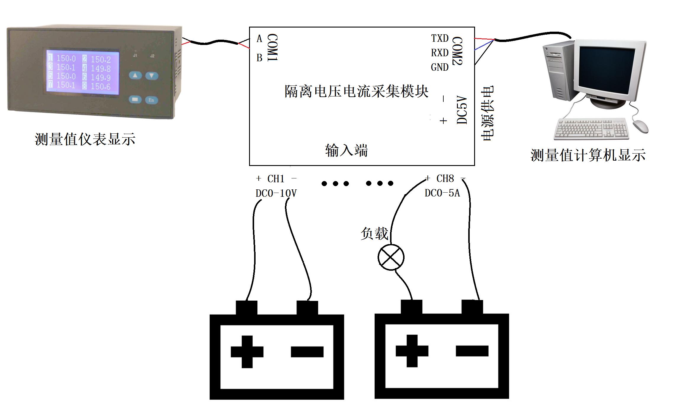 yk-zldydl-dcs-智能电压电流多通道计算机测量系统