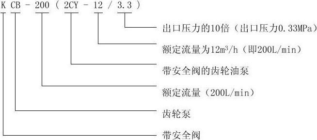KCB/2CY齿轮油泵型号意义