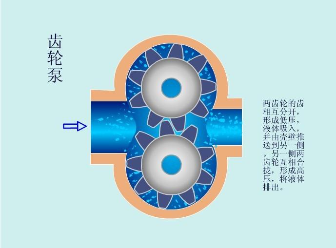 KCB/2CY齿轮泵工作运行原理