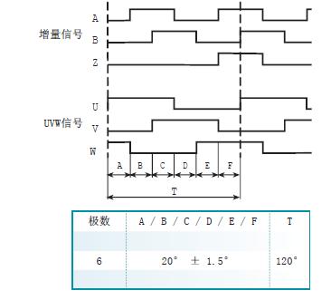 编码器系列用于交流伺服电机的反馈,是集成了uvw信号的增量型编码器.