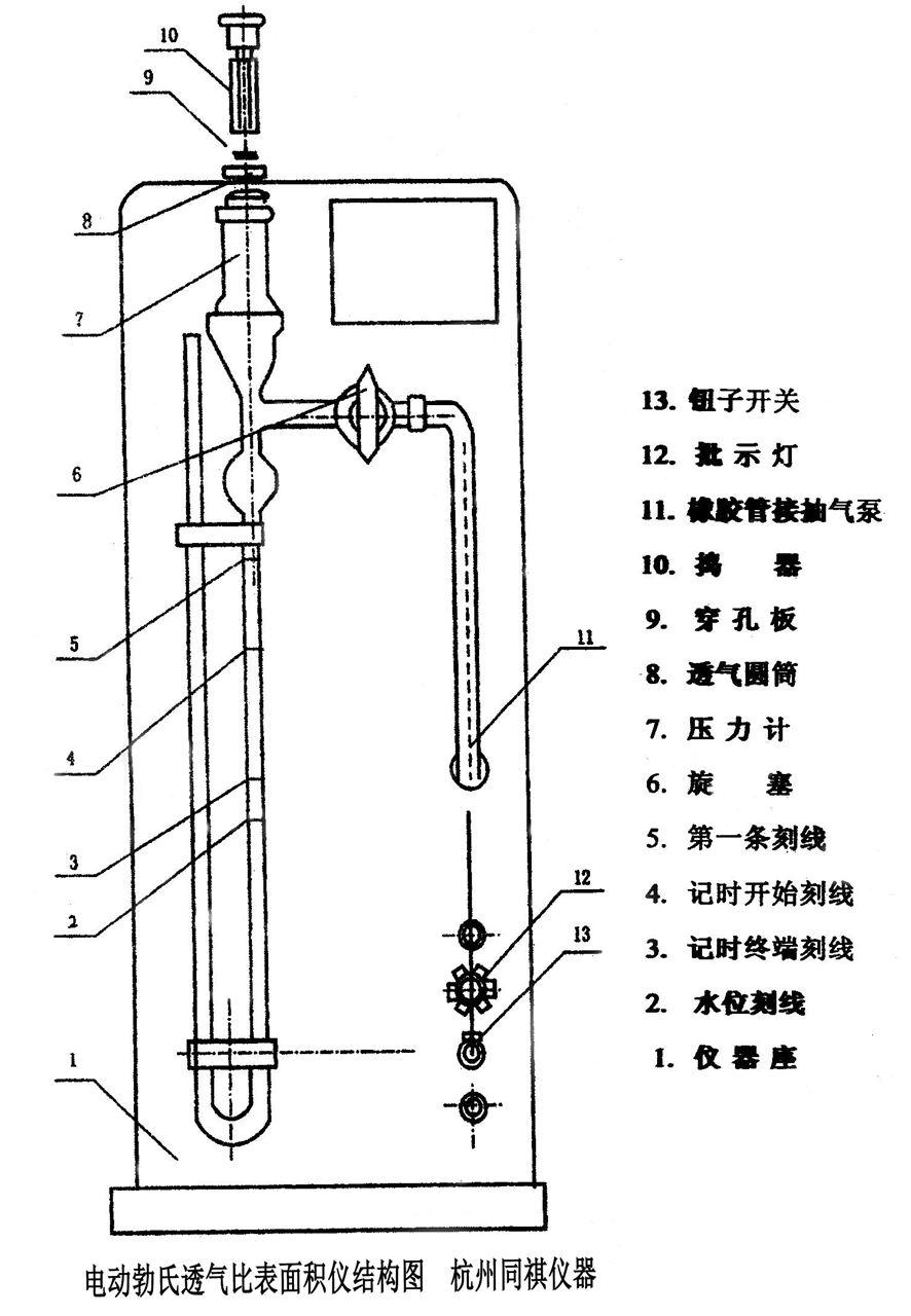 电动勃氏透氣比表面积仪结构图
