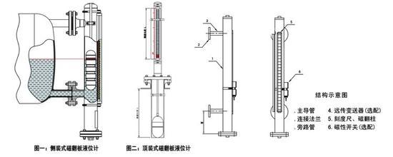 远传磁翻板液位计 一、磁翻板液位计工作原理: 磁翻板液位计主体外的翻板箱受主体内浮子(具有定向磁性源,按不同介质和压力针对研制)的作用促其翻板翻动并显示红白颜色,并随浮子的移动指示不同的液面高度。在指示器左侧配有醒目的刻度标尺,从而使液位的指示显得更加清晰。 二、产品技术指标: 1、量程范围(mm):300~19000; 2、介质密度(g/cm3):0.