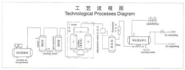 武汉臭氧发生器的工作原理