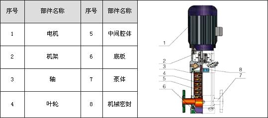 CDLF/QDLF轻型不锈钢冲压多级离心泵结构图