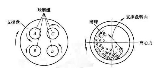 行星式球磨机一般具有如下特点:   一、行星球磨机齿轮传动转速稳定,确保试验的一致性和重复性;   二、行星球磨机采用行星式运动,转速快、能量大、效率高、粒度细;   三、行星球磨机一次实验可同时获得四种大小不同、材料各异的样品;   四、行星球磨机变频控制,可根据试验结果选定理想转速; 变频器具有欠压和过流保护,可以对电机进行一些必要保护;   五、行星球磨机整体一体具有定时关机、自动定时正、反转功能,能按需要自由选择单向、交替、连续、定时与不定时运行方式,提高研磨效率;   六、 行星球磨机重心