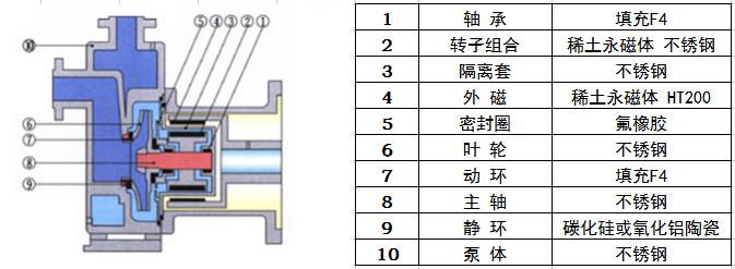 zcq型自吸式磁力泵结构分解图