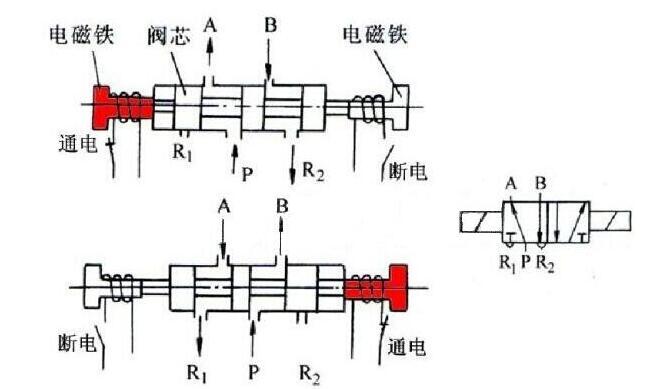 三通电磁阀-螺纹连接二位三通电磁阀原理/型号图片