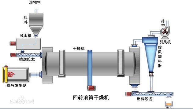 烘干机/鸡粪烘干机的工艺流程图
