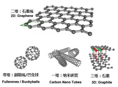 石墨烯因其独特的二维结构在传感器中有广泛的应用