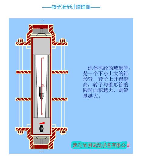 转子流量计工作原理_转子流量计,浮子流量计,