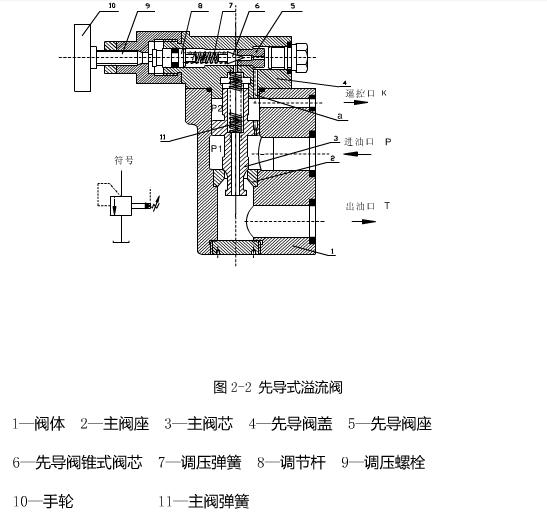 迪普玛溢流阀类型有很多,根据工作原理可分为直动型和先导型.图片