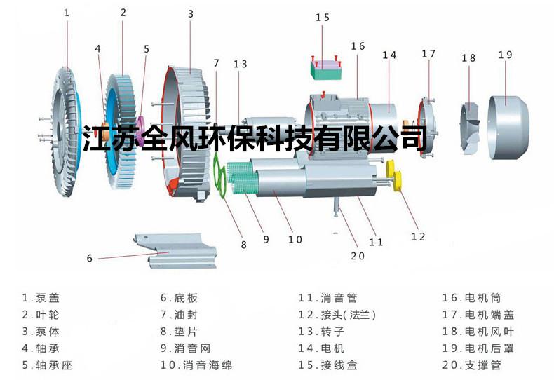 中央上料系统专用风机_漩涡气泵,高压风机,真空输送料