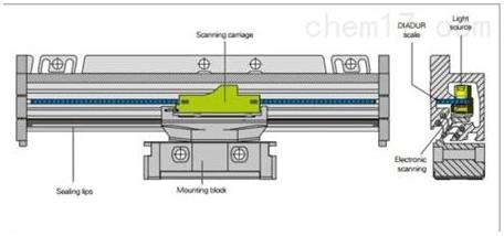 增量式光栅尺决定当前位置的方式是由原点开始数测量步距或细分电路的