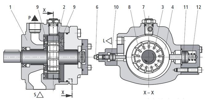 REXROTH力士乐叶片泵现货供应Rexroth力士乐叶片泵PV7系列的结构,型号PV7的液压泵是变量叶片泵。1、主要由泵体(1)、转子(2)、叶片(3)、定子环(4)、压力控制器(5)和调节螺栓(6)组成。 2、圆形的定子环(4)夹持在小调节活塞(10)和大调节活塞(11)之间。此环的第三个接触点是高度调节螺栓(7)。 3、被驱动的转子(2)在定子环(4)内转动。转子槽内的叶片由于离心力的作用压在定子环(4)上。 力士乐REXROTH齿轮泵工作时,主动轮随电动机一起旋转并带动从动轮跟着旋转。当吸入室一