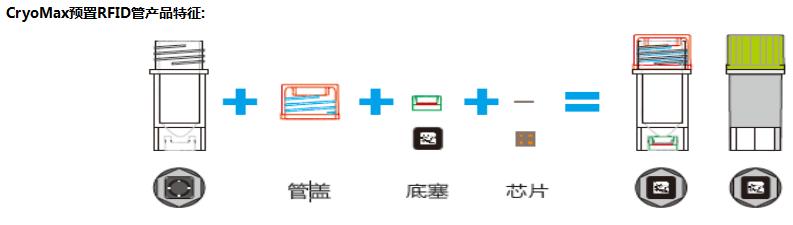 CryoMax预置RFID管产品特征