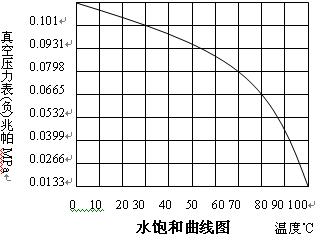 水饱和曲线图