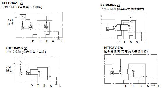 其作用是将比例控制放大器输出的电信号转化成与之成比例的力或位移