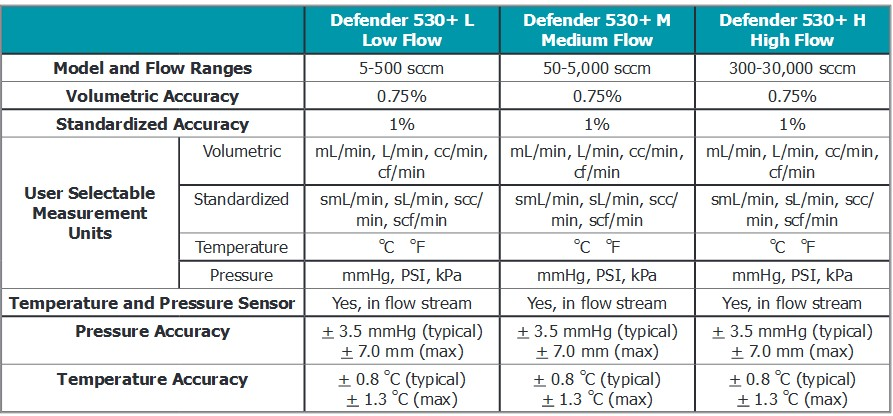 defender 530+