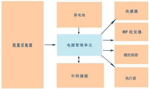 电能量计量系统