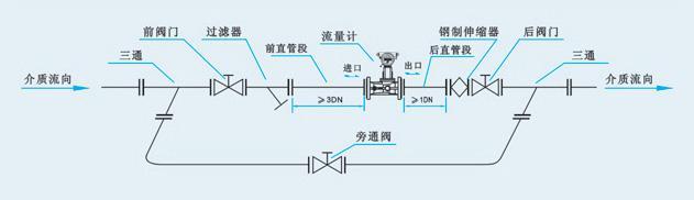 即尽可能避免振动及高温环境,远离流态干扰元件(如压缩机,分离器,调压