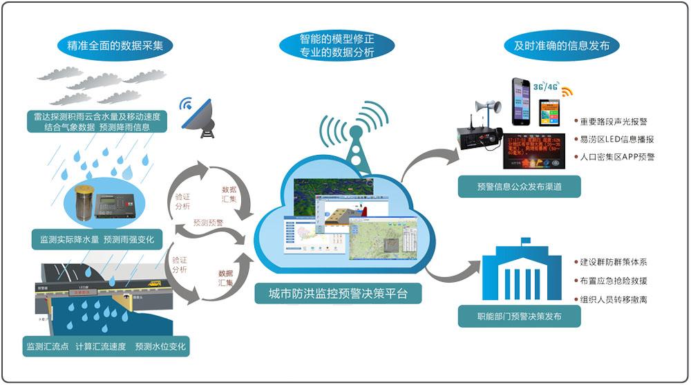 1   1,遥测终端机 城市洪涝监测预警决策系统主要功能: ◆ 定时采集上
