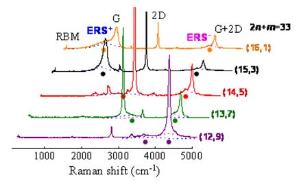 m),从而进一步建立起金属管光学,电学性质的手性结构依赖性.