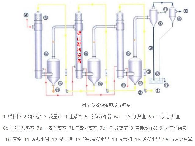 二手降膜蒸发器操作流程图