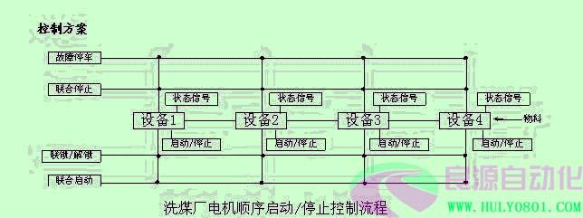 dcs或plc系统集成(煤化工生产线)