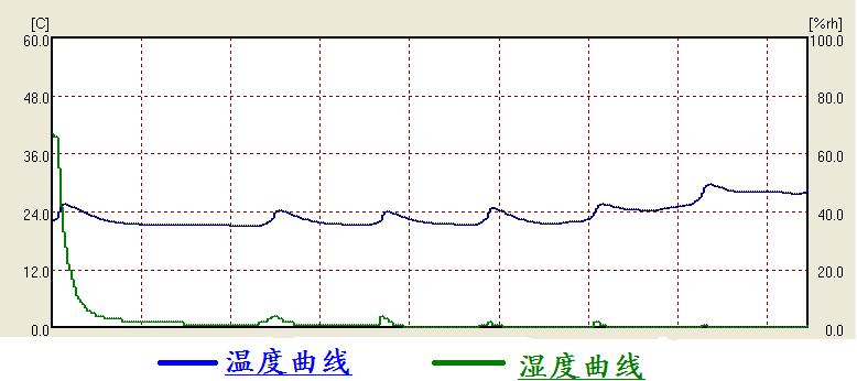 DD-ESD系列曲线